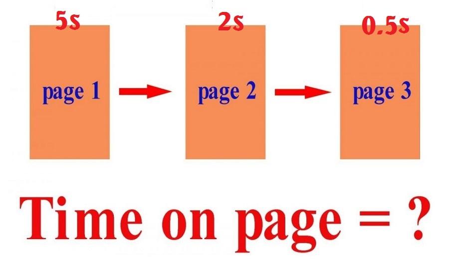 Việc gắn link liên kết không chỉ giúp tăng điều hướng cho người dùng, kéo dài thời gian time on page.