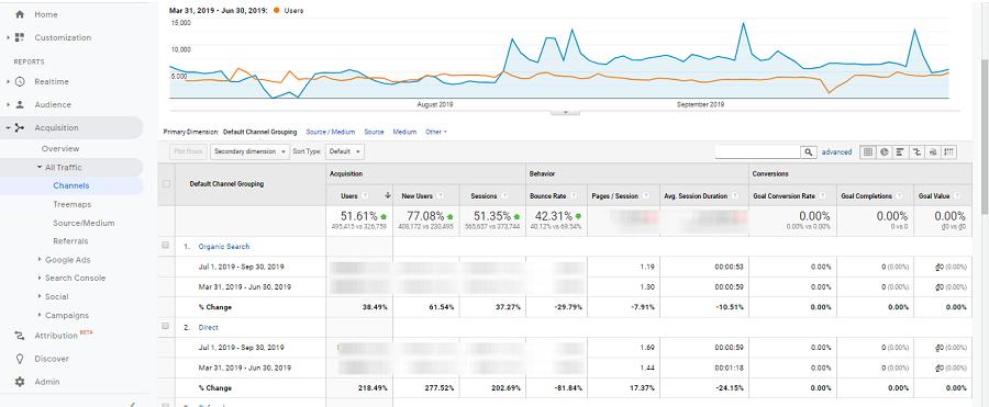 Viết bài SEO bạn cũng cần biết đến công cụ Google Analytics