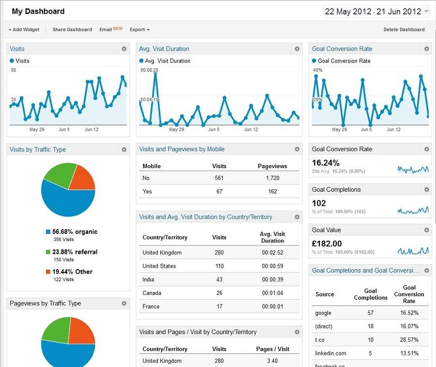 Thiết lập mục tiêu trên Google Analytics là bước khá quan trọng không nên bỏ qua.