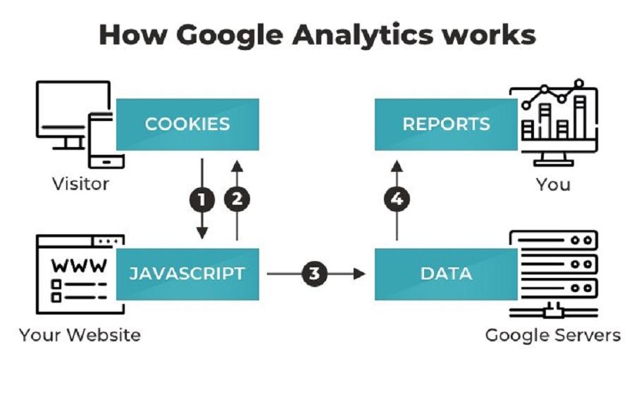 Google Analytics có công dụng hữu ích.