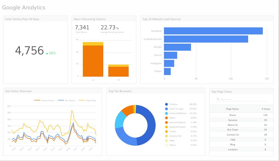 Điều hướng và thiết lập website thân thiện vời người dùng, tăng tỉ lệ chuyển đổi,….cùng Google Analytics.