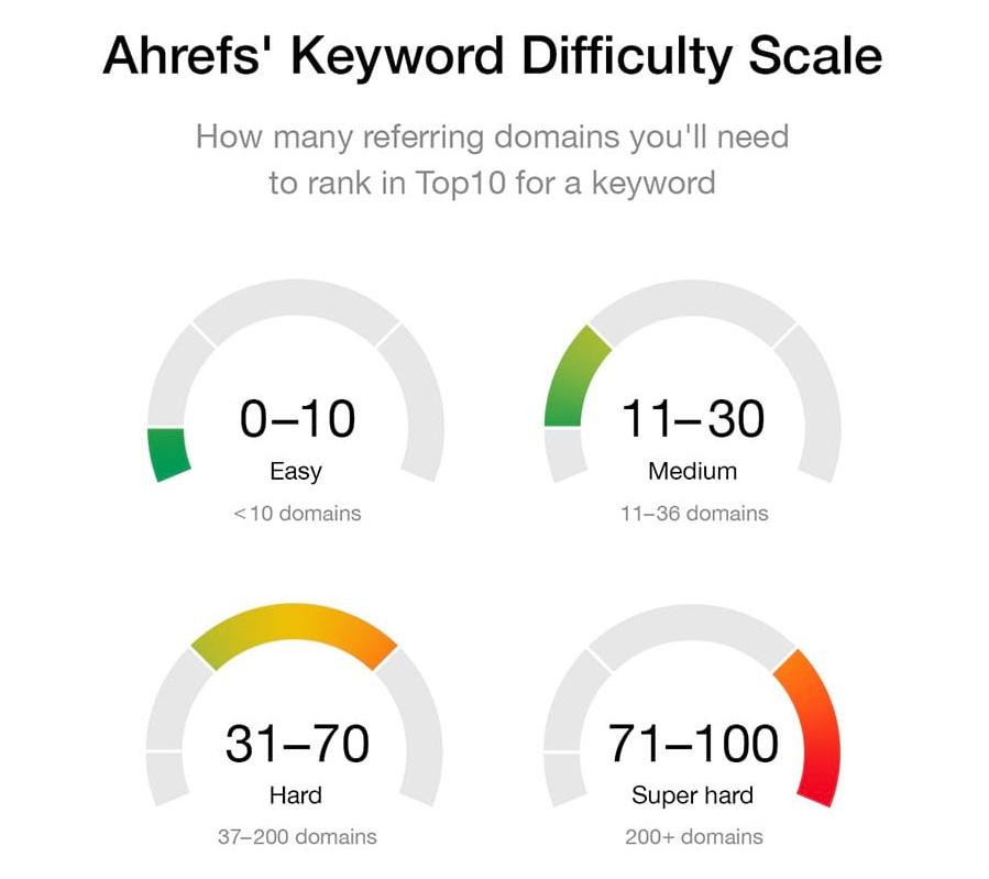 Dùng Ahrefs bạn sẽ nắm được độ khó của từ khóa đó